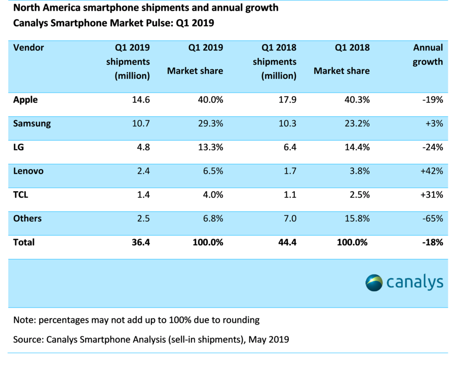 Samsung's market share in North America increases as overall smartphone shipments drop 33