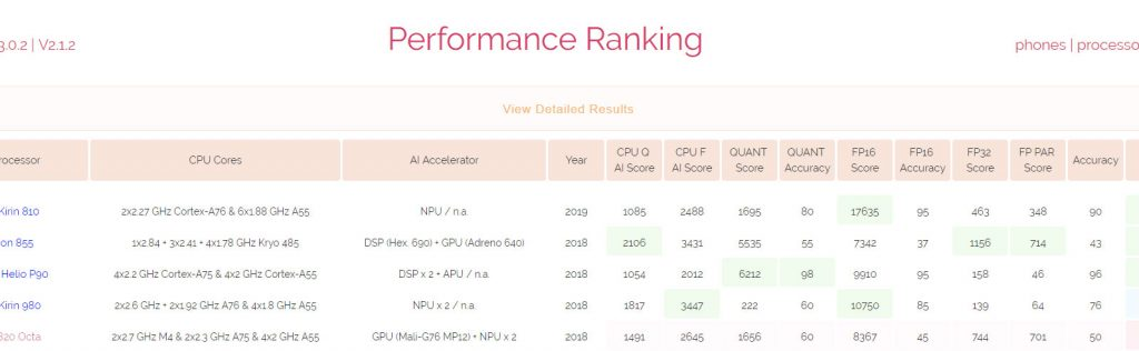 Kirin 810 has higher AI performance than the Kirin 980 and Snapdragon 855 19