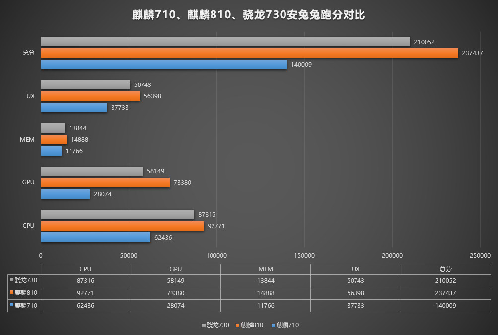 Kirin 810 has higher AI performance than the Kirin 980 and Snapdragon 855 20