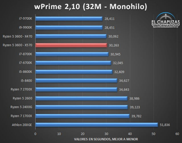 AMD Ryzen 5 3600 Almost On Par with Intel Core i9-9900K in Benchmarks 20