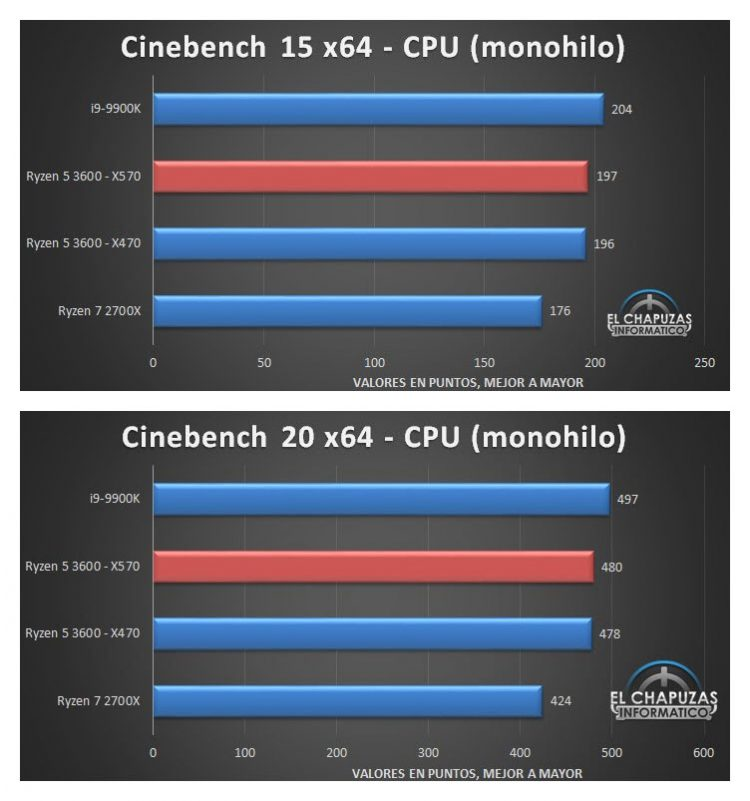 AMD Ryzen 5 3600 Almost On Par with Intel Core i9-9900K in Benchmarks