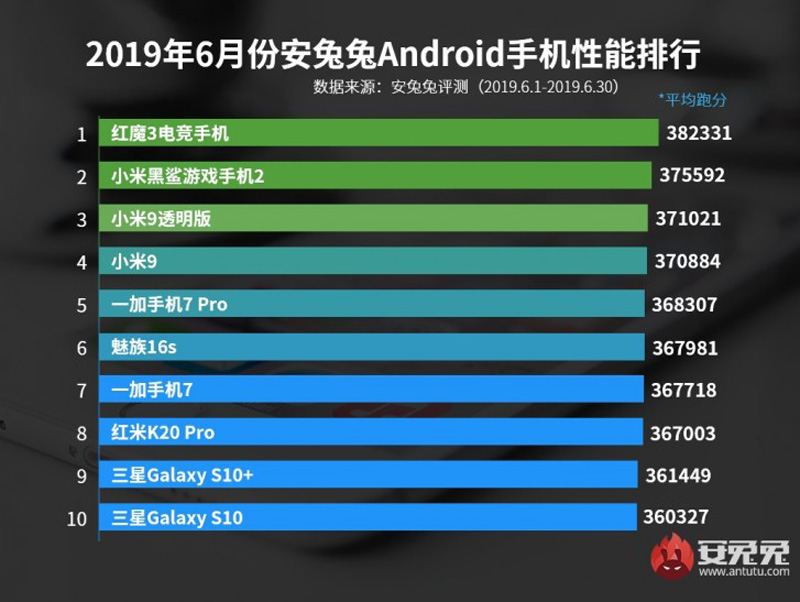 Top 10 Fastest Android Smartphones In The Market Now 27
