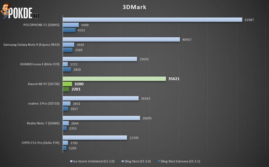 Xiaomi Mi 9T Review — a terrific budget alternative to the already affordable Mi 9! 29