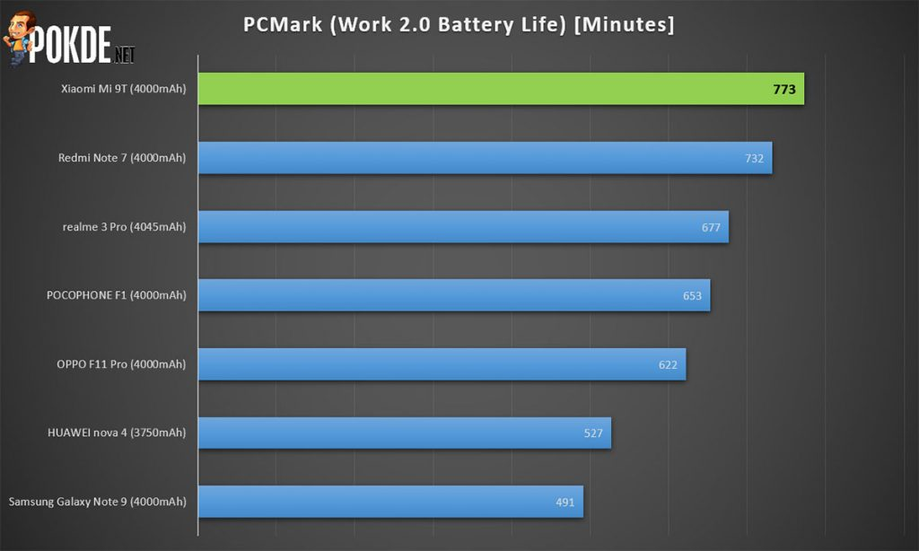 Xiaomi Mi 9T Review — a terrific budget alternative to the already affordable Mi 9! 31