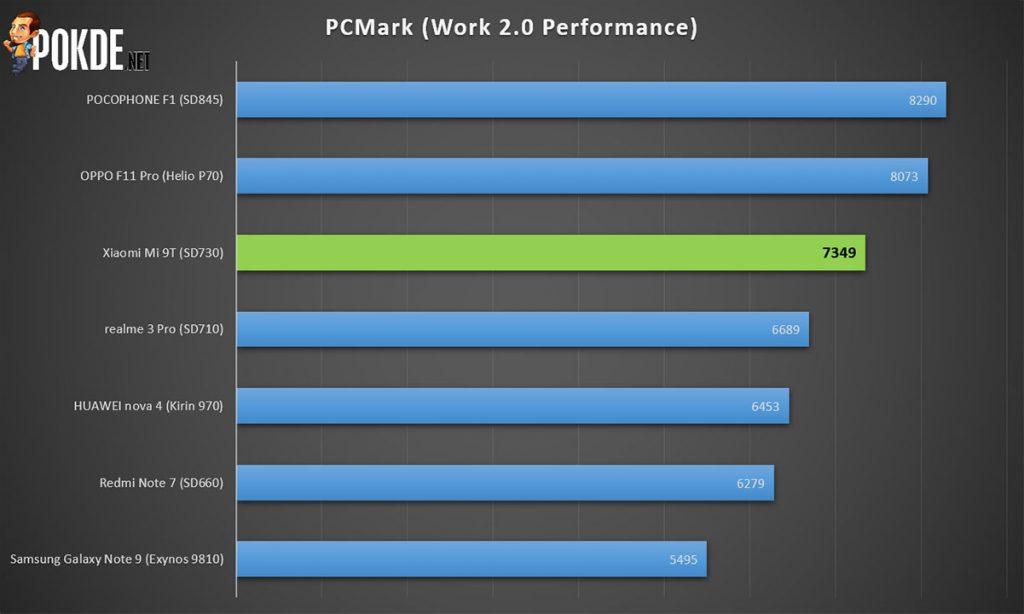 Xiaomi Mi 9T Review — a terrific budget alternative to the already affordable Mi 9! 30