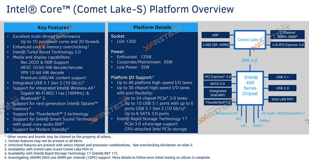 10th Gen Intel desktop CPUs based on 14nm Comet Lake — and will require new LGA1200 motherboards 27