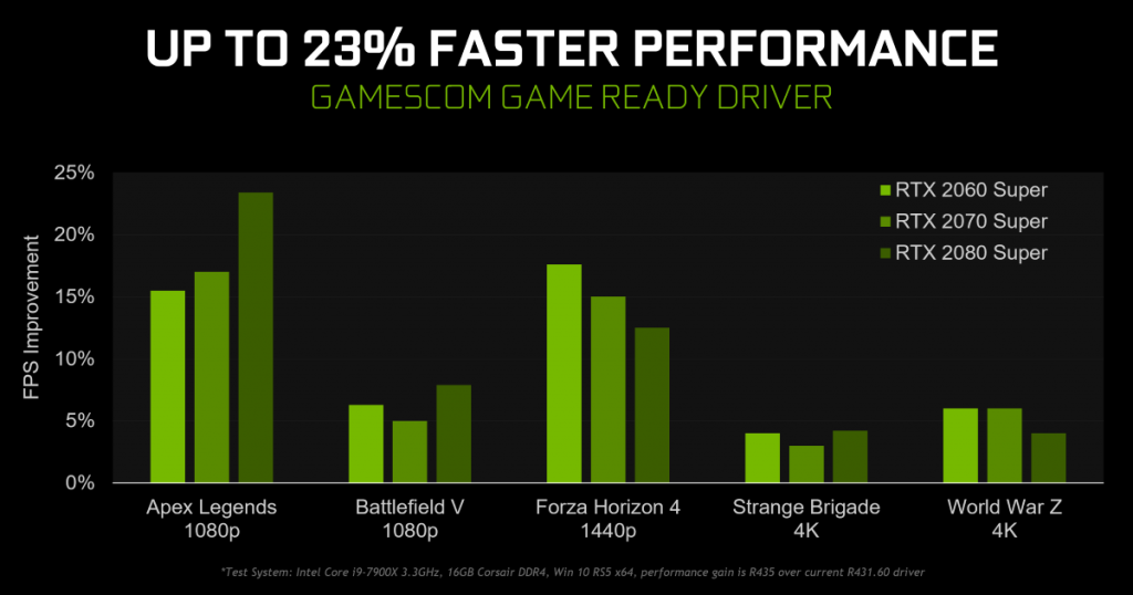 The latest GeForce Game Ready Driver brings up to 23% higher performance to the GeForce RTX cards! 24