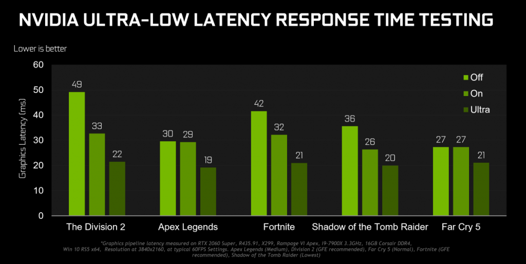 The latest GeForce Game Ready Driver brings up to 23% higher performance to the GeForce RTX cards! 25