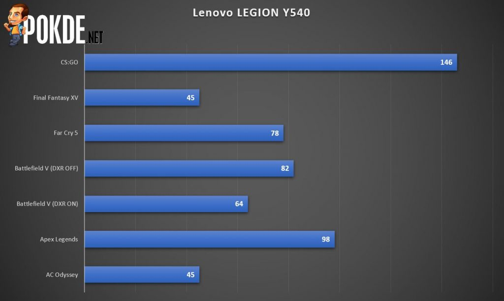 Lenovo Legion Y540 Gaming Laptop Review - One Step Away from Greatness 30