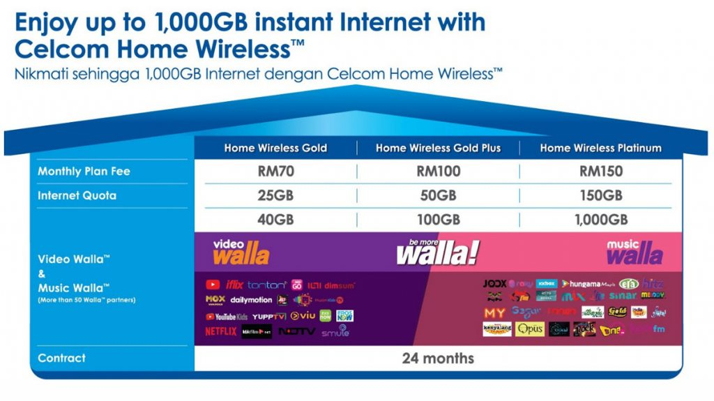 Celcom Offers Unlimited Fibre Internet From RM80 Per Month 34
