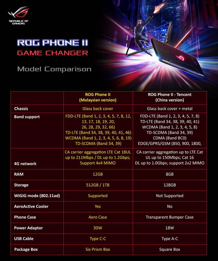 There is a BIG Difference Between ROG Phone II Malaysia and Tencent Edition 24