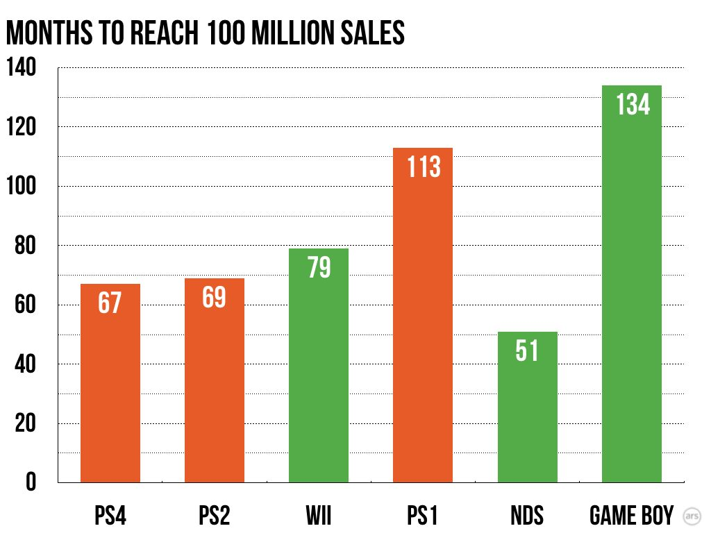 PS4 is the Fastest Console to Reach 100 Million Units Shipped 21