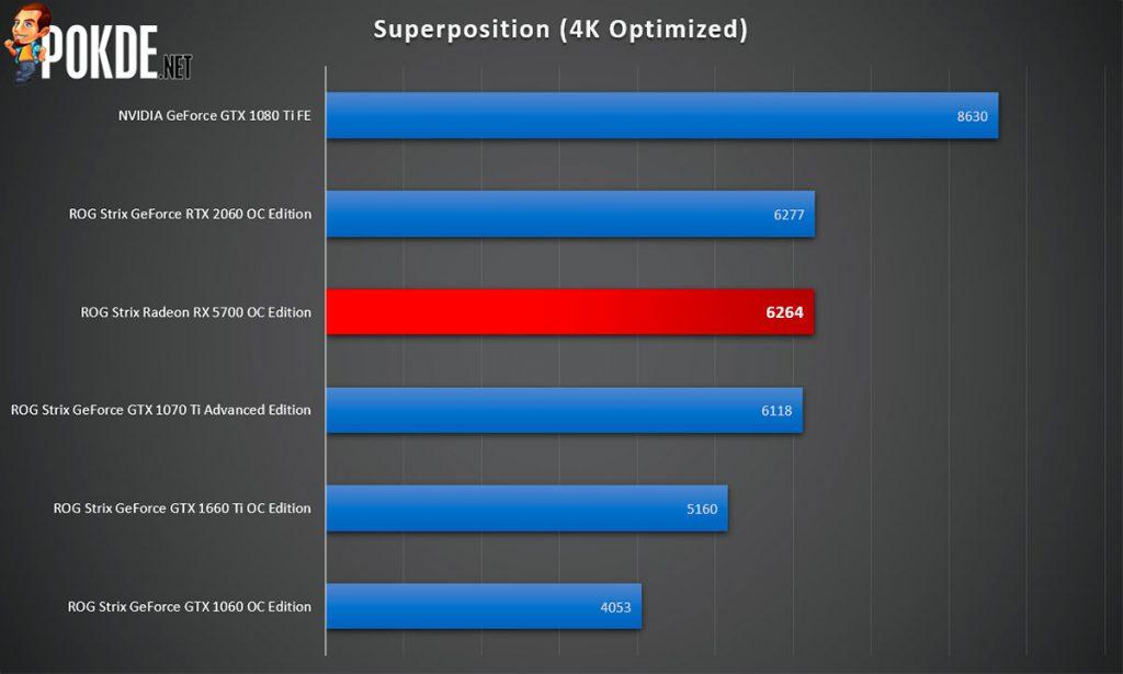 ASUS ROG Strix Radeon RX 5700 OC Edition 8GB GDDR6 Review — premium extras slapped on a mid-range GPU? 29