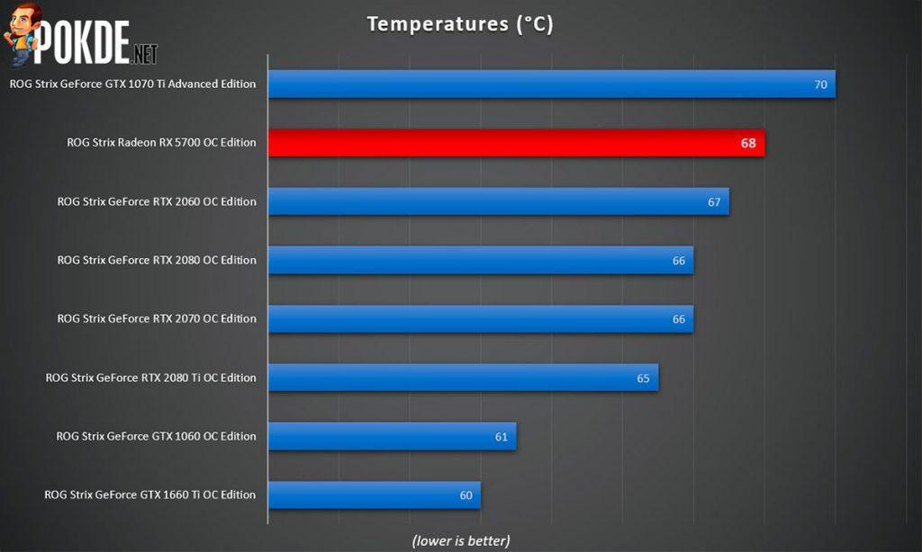 ASUS ROG Strix Radeon RX 5700 OC Edition 8GB GDDR6 Review — premium extras slapped on a mid-range GPU? 37