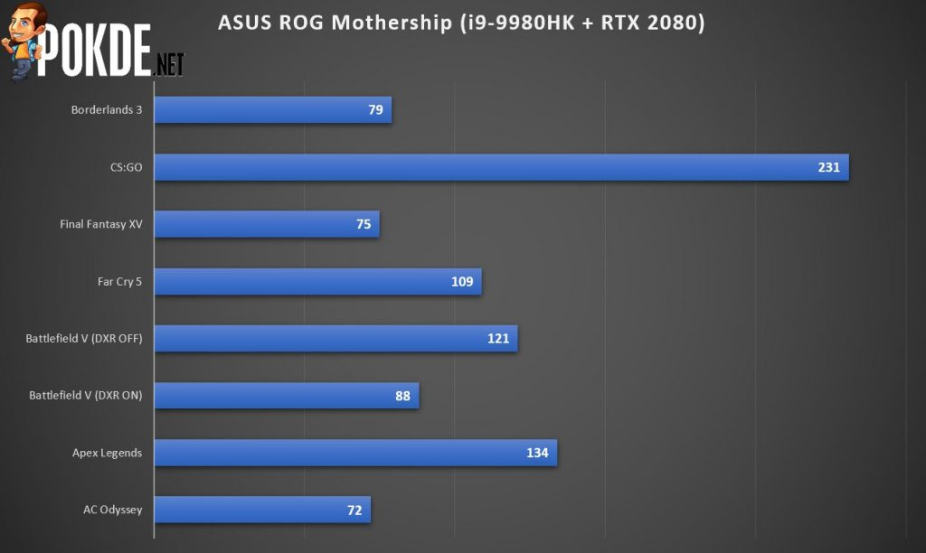 ASUS ROG Mothership GZ700 Review - For a Better Tomorrow 34