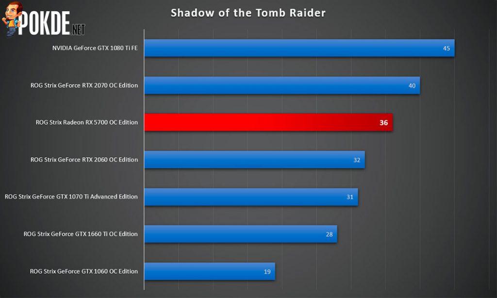ASUS ROG Strix Radeon RX 5700 OC Edition 8GB GDDR6 Review — premium extras slapped on a mid-range GPU? 31