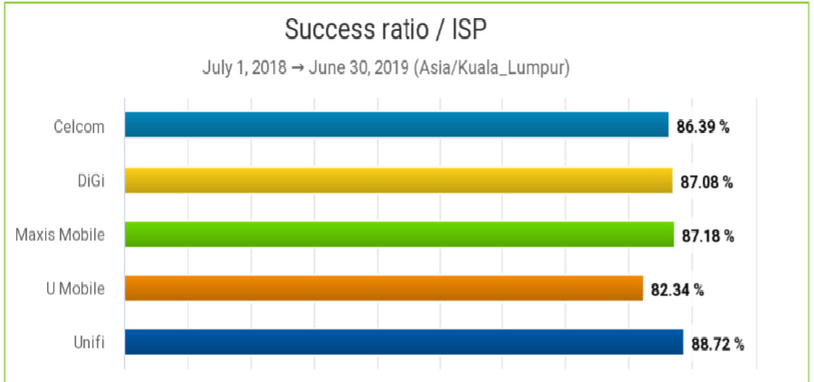 Study Shows The Best Mobile Internet Provider In Malaysia 22
