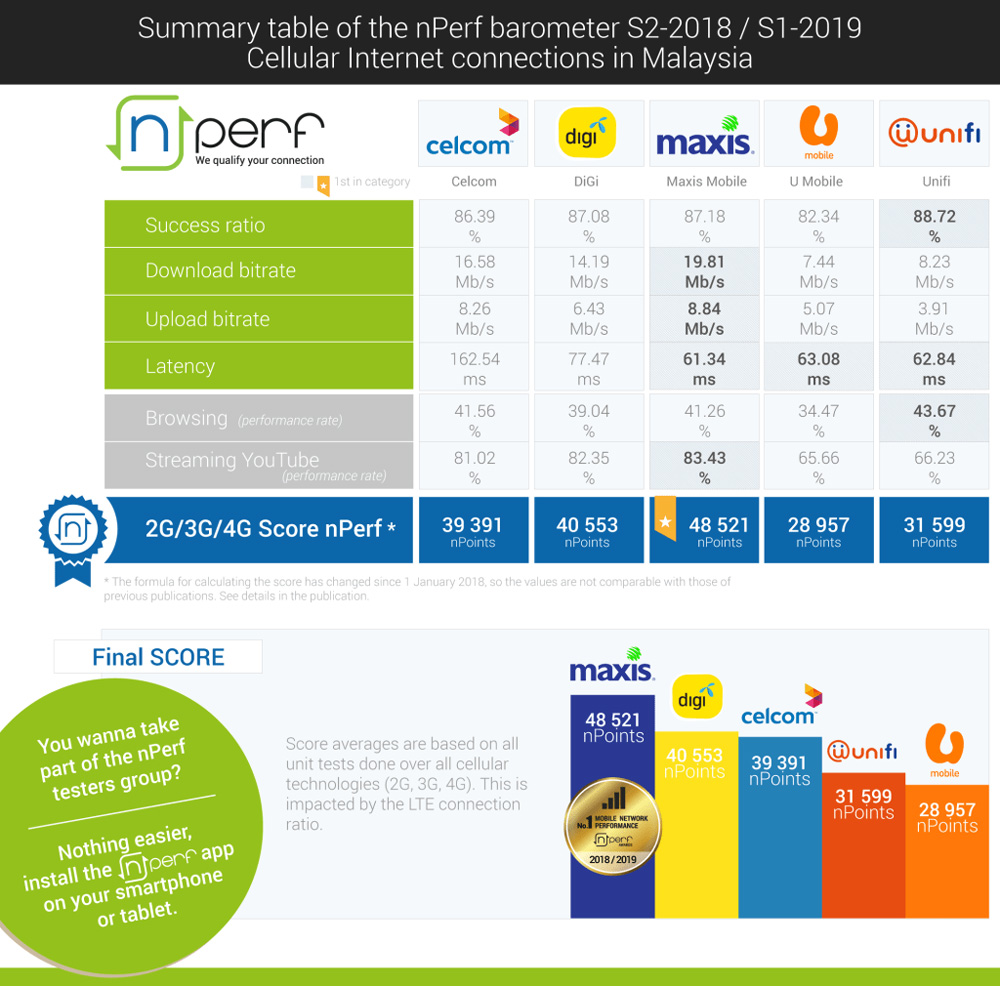 Study Shows The Best Mobile Internet Provider In Malaysia 20