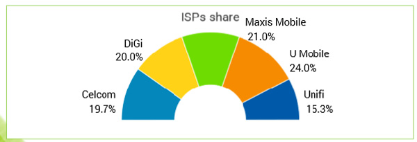 Study Shows The Best Mobile Internet Provider In Malaysia 21