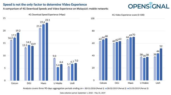 Study Says Faster Network Speeds Doesn't Mean Better Video Experience 18
