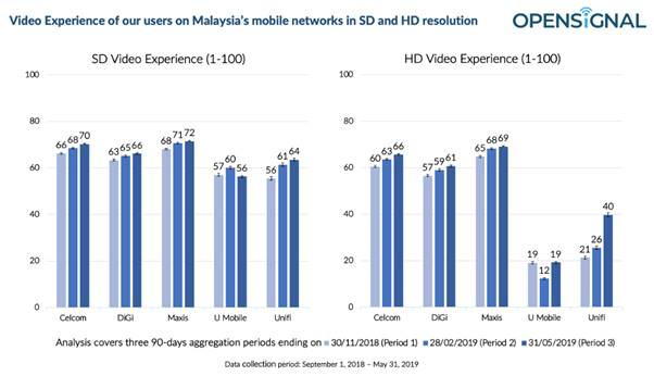 Study Says Faster Network Speeds Doesn't Mean Better Video Experience 19