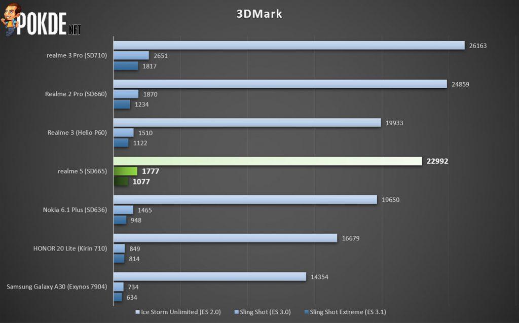 realme 5 3dmark benchmark scores