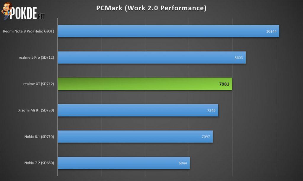 realme XT pcmark work score