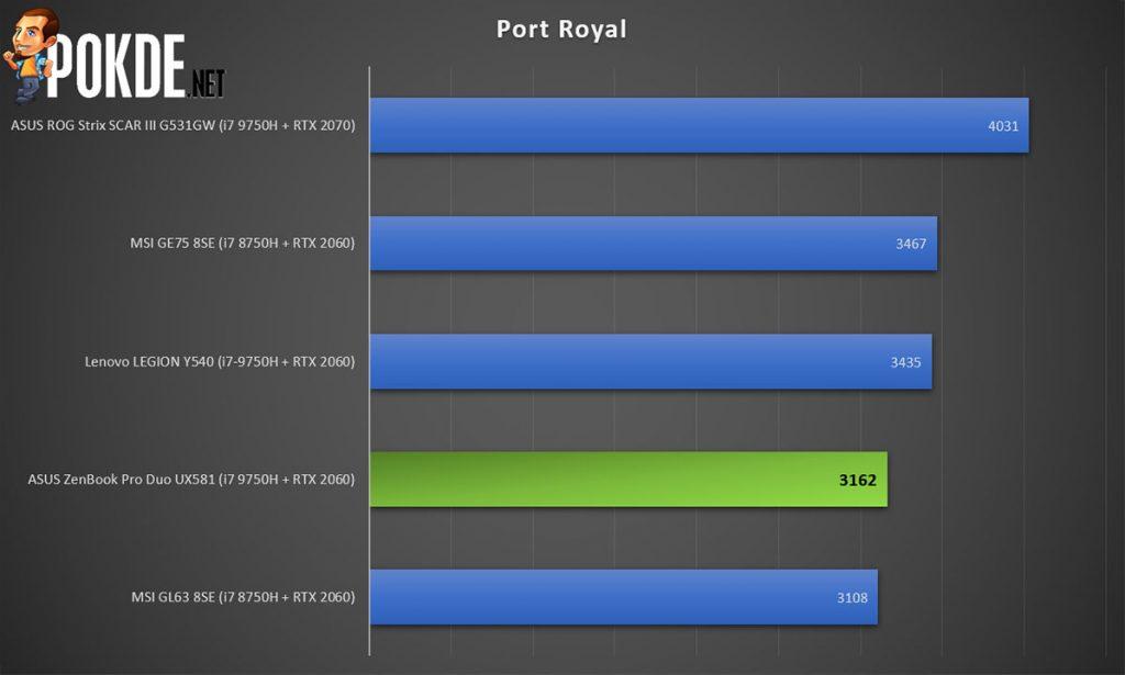 ASUS ZenBook Pro Duo 3DMark Port Royal score