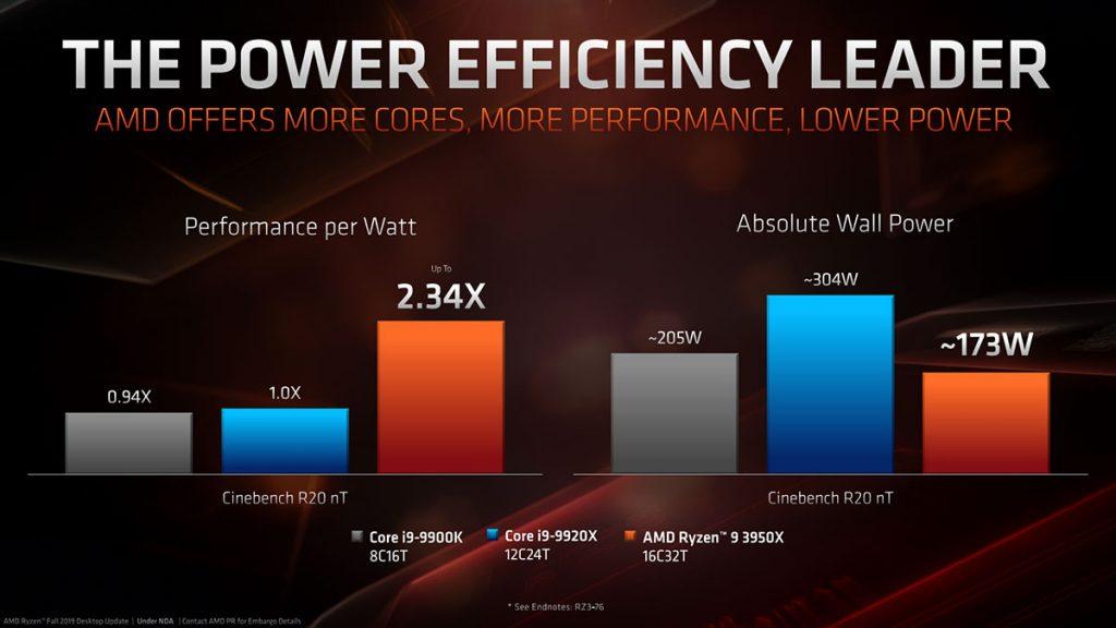 amd ryzen 9 3950x efficiency
