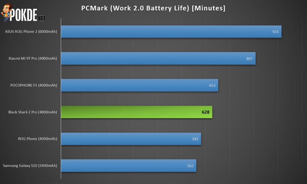 black shark 2 pro review pcmark battery
