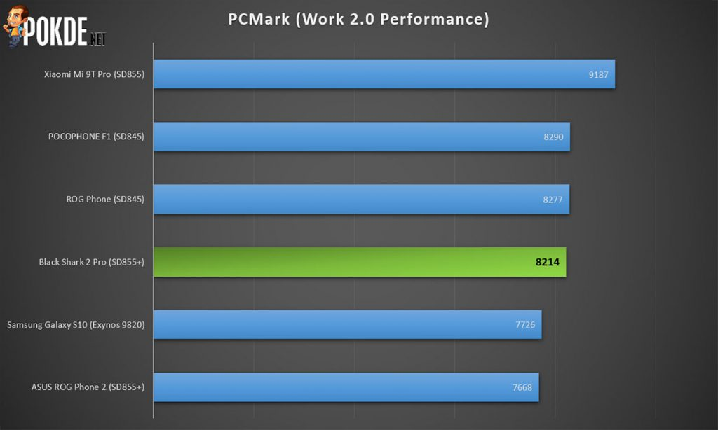 black shark 2 pro review pcmark performance