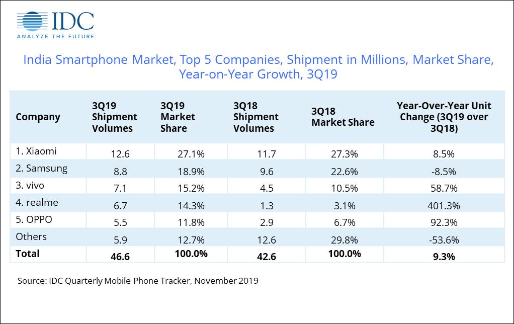 idc report smartphone shipments india