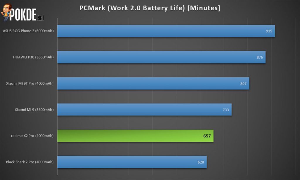 realme x2 pro work battery life
