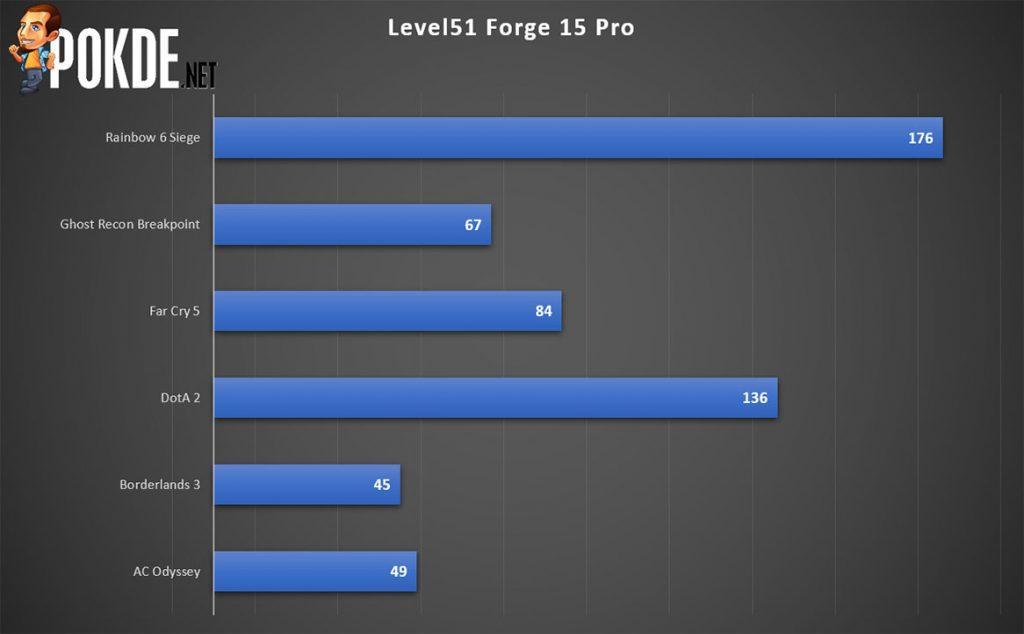 Level 51 Forge 15 Pro Gaming Laptop Review — Alternative From The Big Boys 25