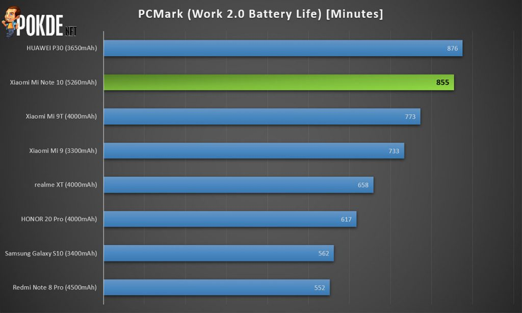 mi note 10 pcmark battery