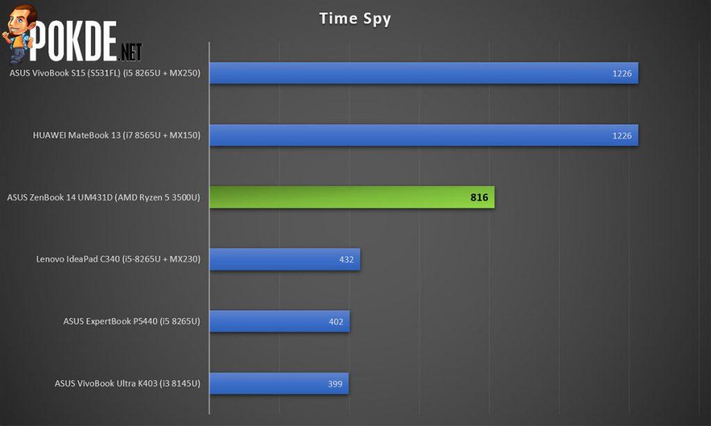 ASUS ZenBook 14 3DMark Time Spy