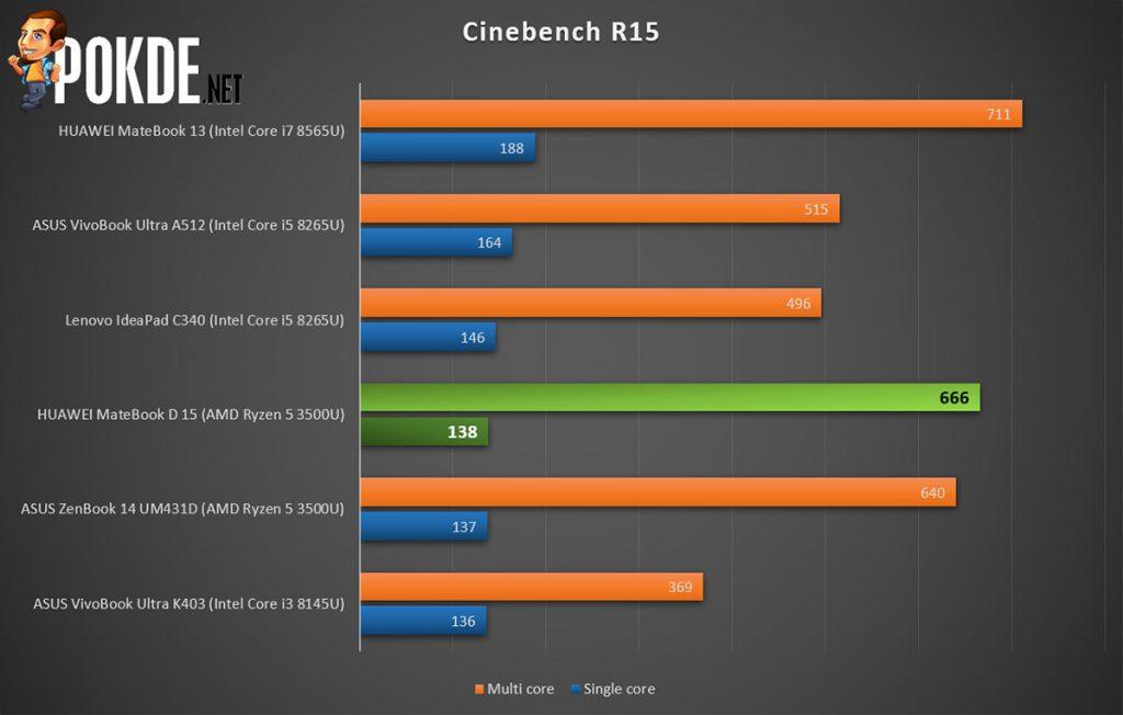 HUAWEI MateBook D 15 Cinebench R15 scores