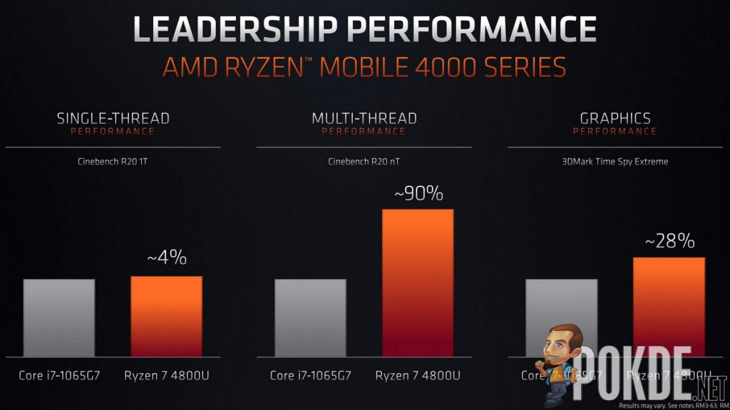 amd ryzen 4000 u-series benchmark performance