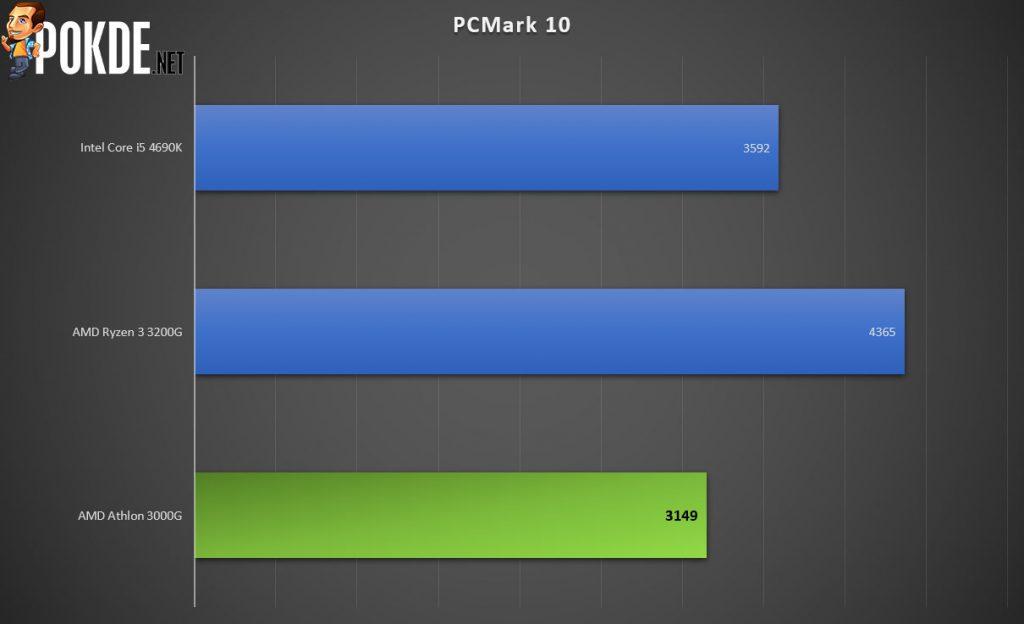 AMD Athlon 3000G Review 20