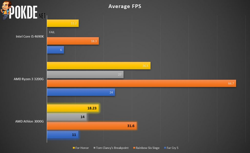 AMD Athlon 3000G Review 23