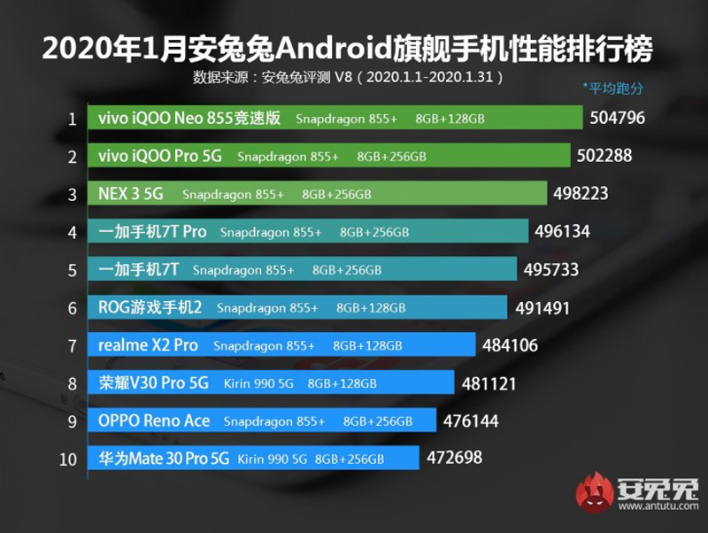 The Top 10 Best Flagship And Midrange Smartphones In January 2020 According To Antutu 24