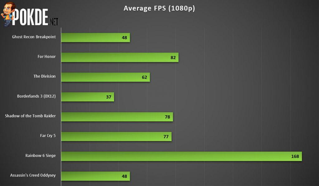 GIGABYTE GeForce GTX 1650 SUPER WINDFORCE OC Review 28