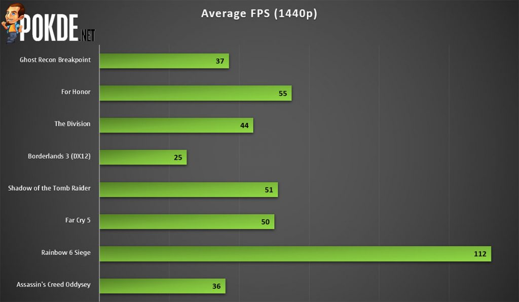 GIGABYTE GeForce GTX 1650 SUPER WINDFORCE OC Review 29