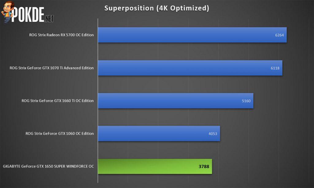 GIGABYTE GeForce GTX 1650 SUPER WINDFORCE OC Review 27