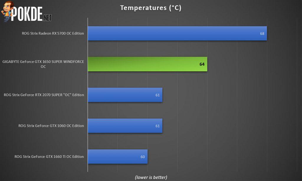 GIGABYTE GeForce GTX 1650 SUPER WINDFORCE OC Review 31