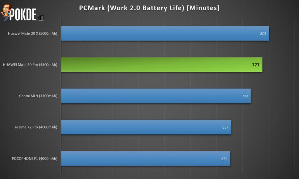 huawei mate 30 pro pcmark battery