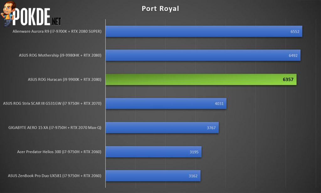 ASUS ROG Huracan (G21CX) Review — redefining gaming desktops 39