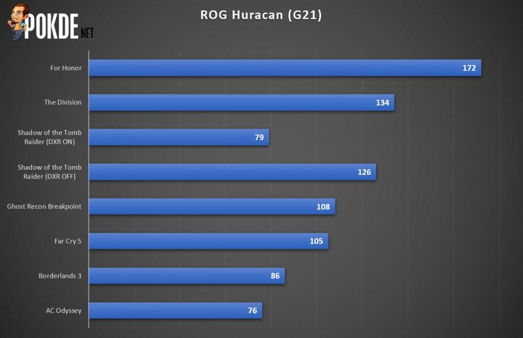 ASUS ROG Huracan (G21CX) Review — redefining gaming desktops 40