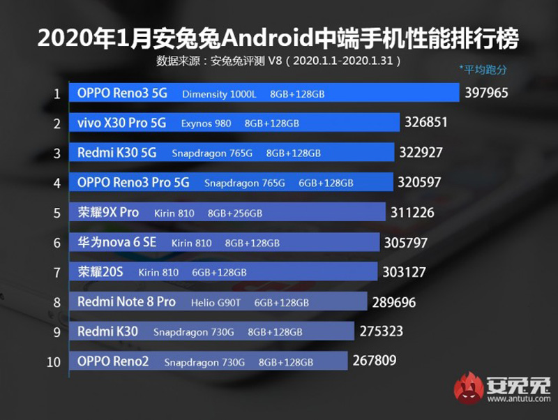 The Top 10 Best Flagship And Midrange Smartphones In January 2020 According To Antutu 20