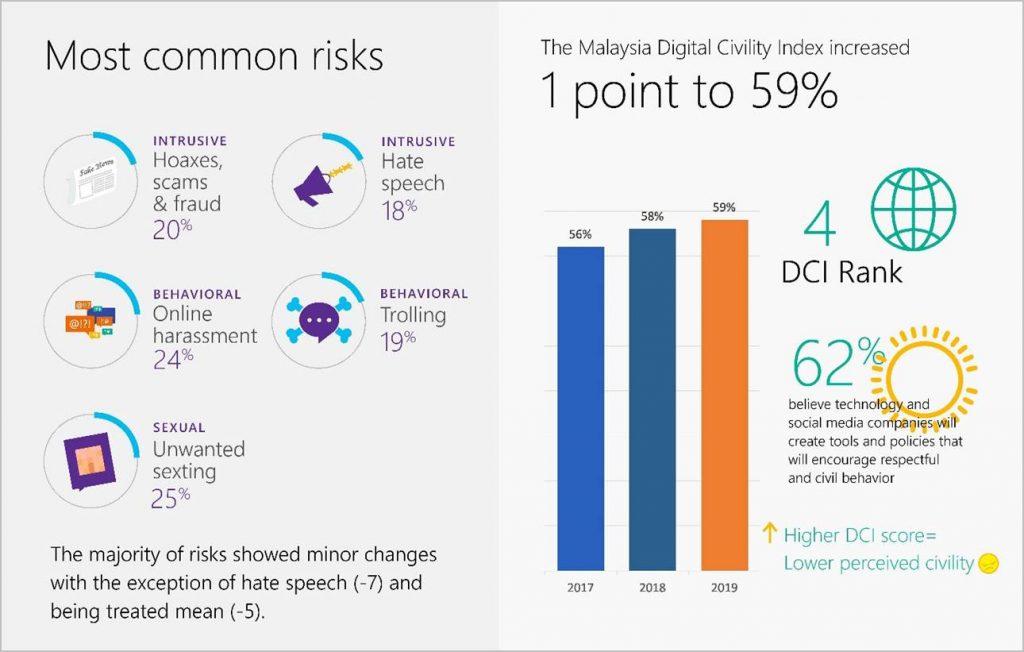 Microsoft Says Malaysia Has 4th Most Civil Netizens in the World 21